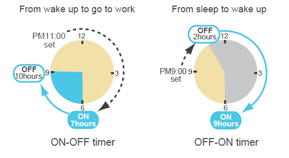 Timer programabil on-off