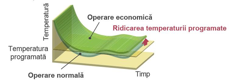 Operare economica